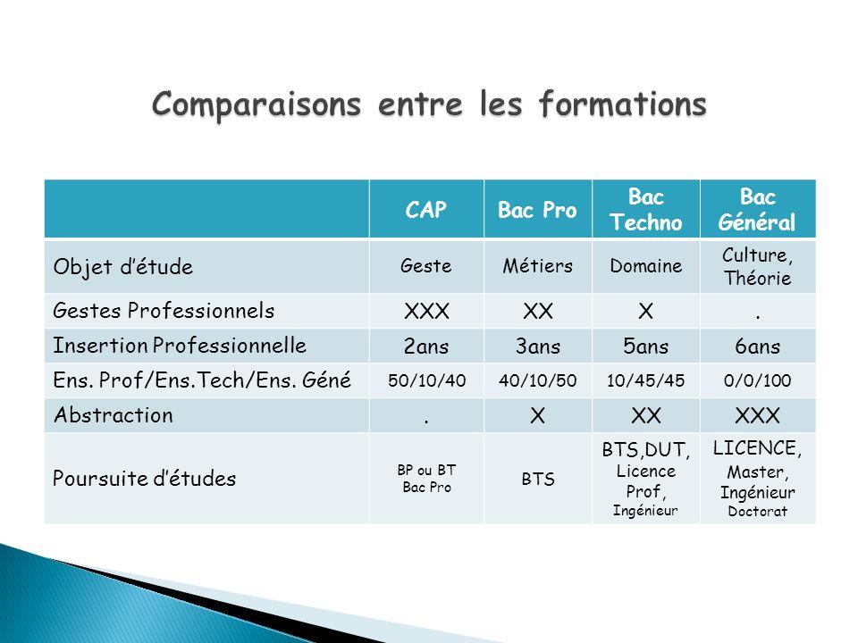 Comparaisons entre les formations