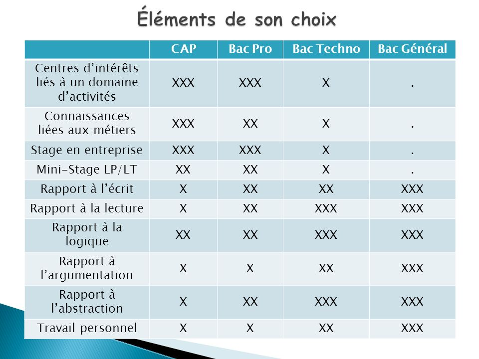 Éléments de son choix CAP Bac Pro Bac Techno Bac Général
