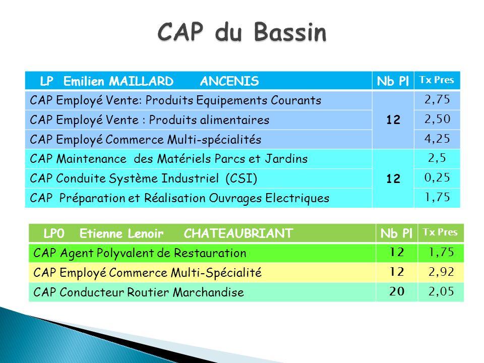 CAP du Bassin LP Emilien MAILLARD ANCENIS Nb Pl