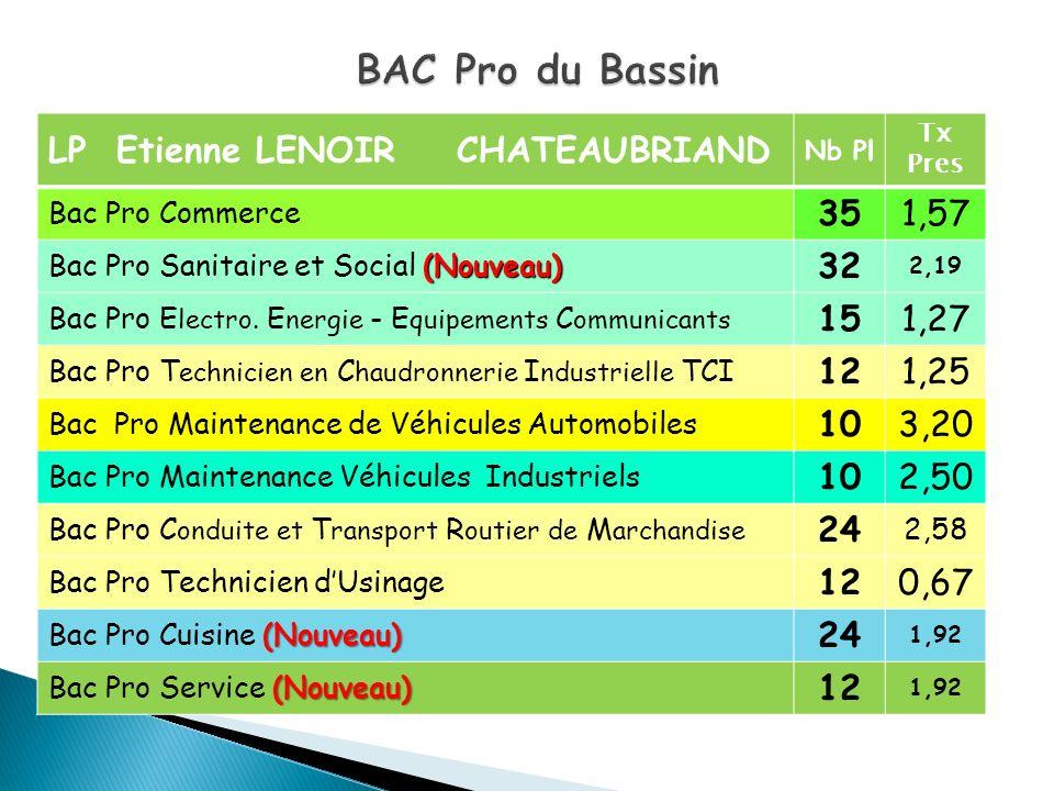 BAC Pro du Bassin LP Etienne LENOIR CHATEAUBRIAND 35 1,57 32 15 1,27
