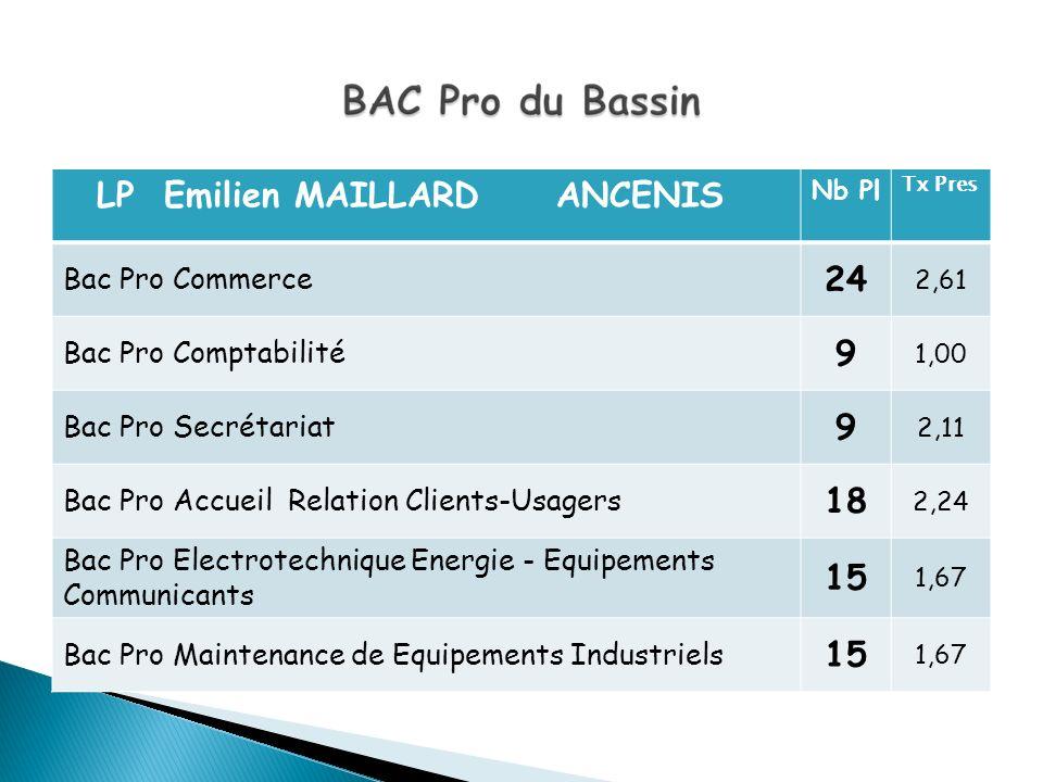 24 9 18 15 Bac Pro Commerce Bac Pro Comptabilité Bac Pro Secrétariat