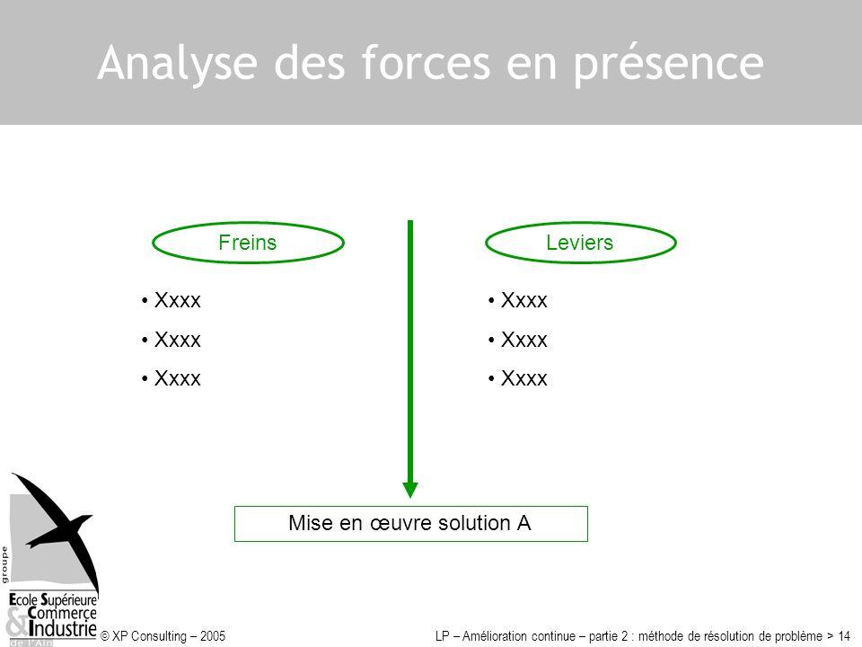 Analyse des forces en présence