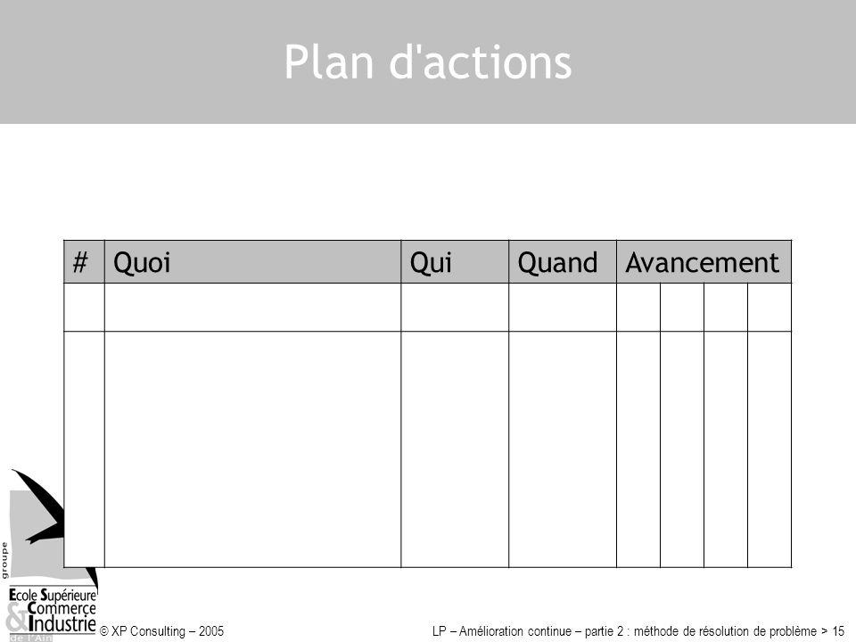 Plan d actions # Quoi Qui Quand Avancement