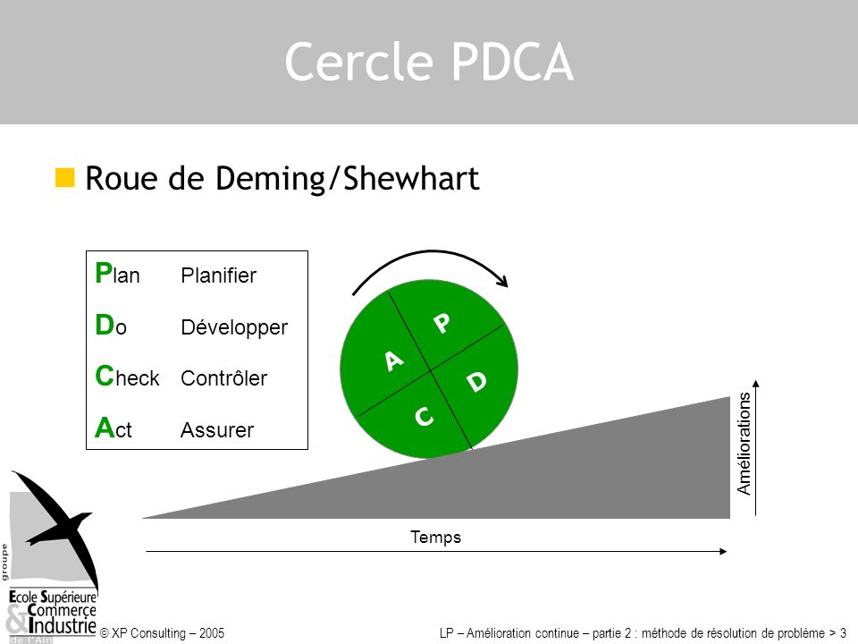 Cercle PDCA Roue de Deming/Shewhart Plan Planifier Do Développer