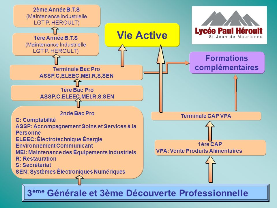 Formations complémentaires
