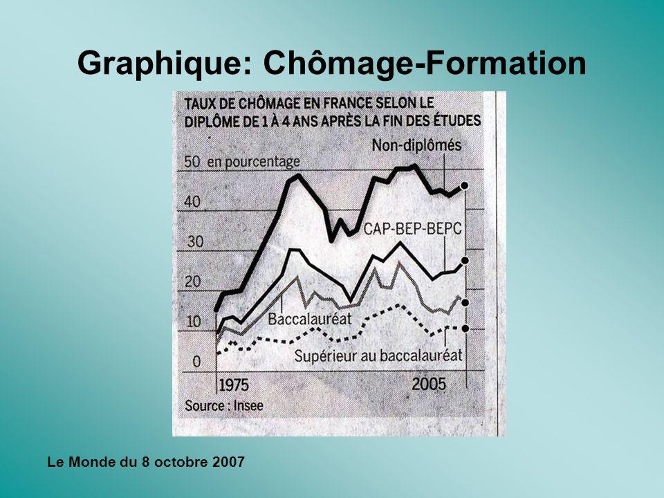 Graphique: Chômage-Formation