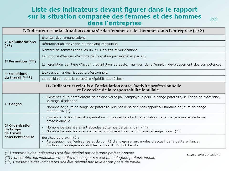 Liste des indicateurs devant figurer dans le rapport sur la situation comparée des femmes et des hommes dans l'entreprise