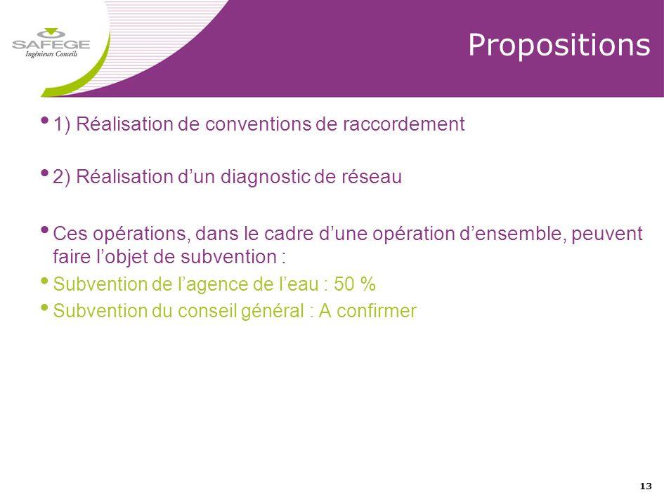 Propositions 1) Réalisation de conventions de raccordement