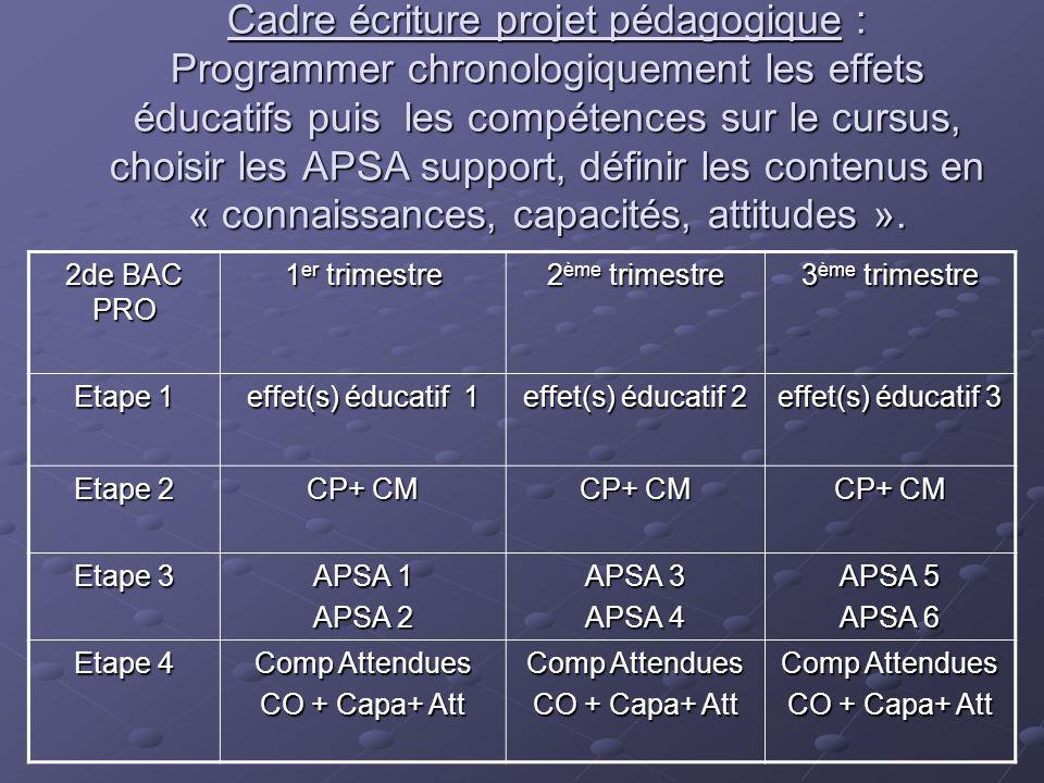 Cadre écriture projet pédagogique : Programmer chronologiquement les effets éducatifs puis les compétences sur le cursus, choisir les APSA support, définir les contenus en « connaissances, capacités, attitudes ».