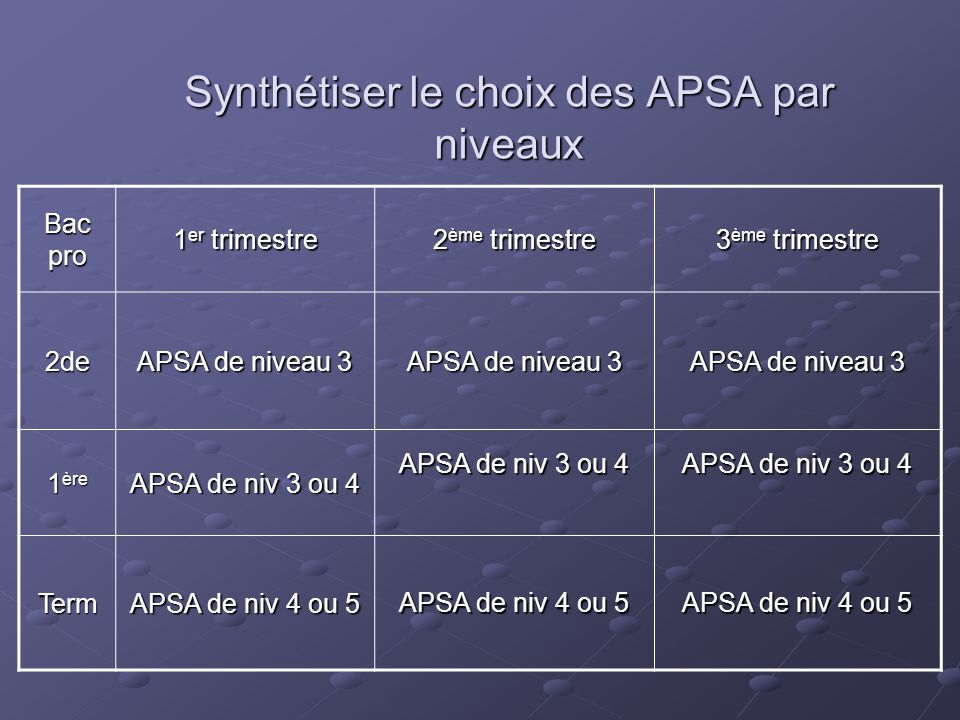 Synthétiser le choix des APSA par niveaux