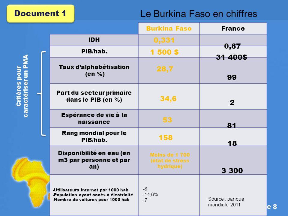 Le Burkina Faso en chiffres