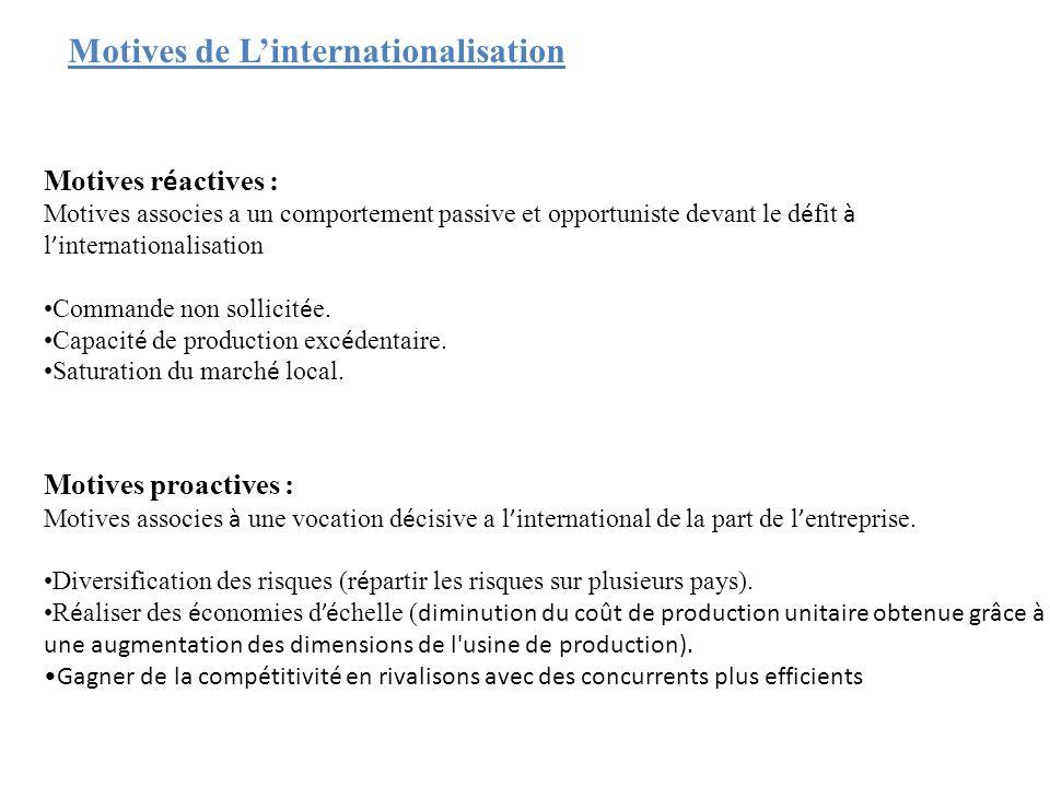 Motives de L'internationalisation