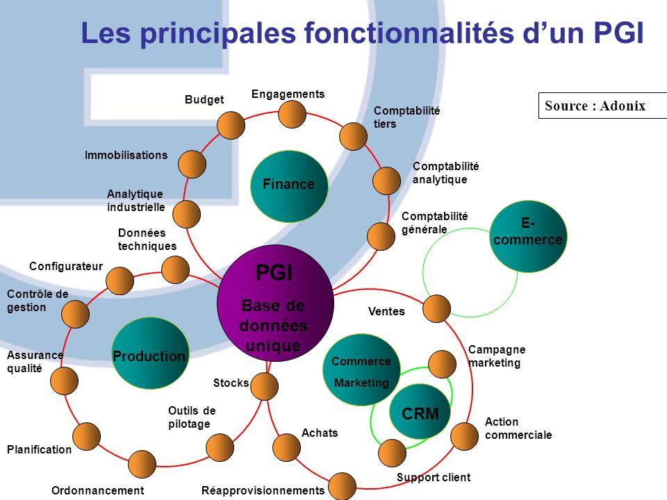 Les principales fonctionnalités d'un PGI