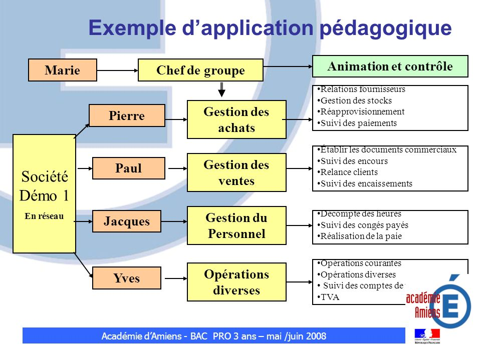 Exemple d'application pédagogique