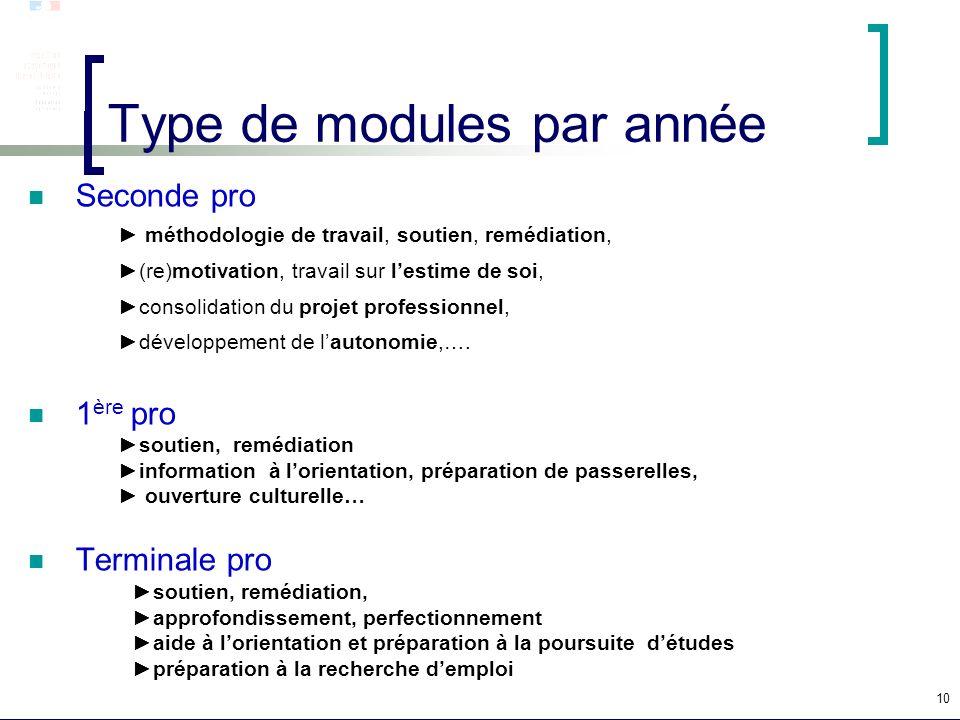 Type de modules par année