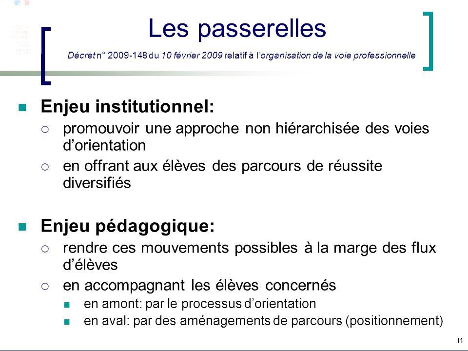 Les passerelles Décret n° 2009-148 du 10 février 2009 relatif à l organisation de la voie professionnelle