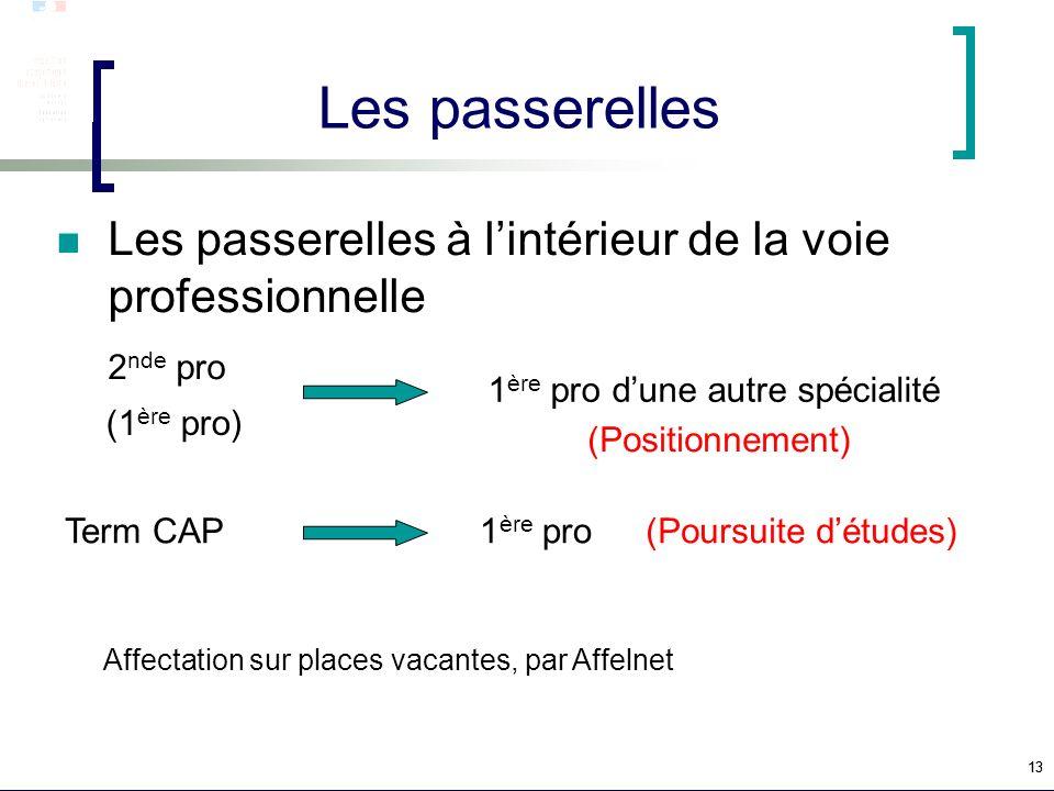Les passerelles Les passerelles à l'intérieur de la voie professionnelle. 2nde pro. 1ère pro d'une autre spécialité.