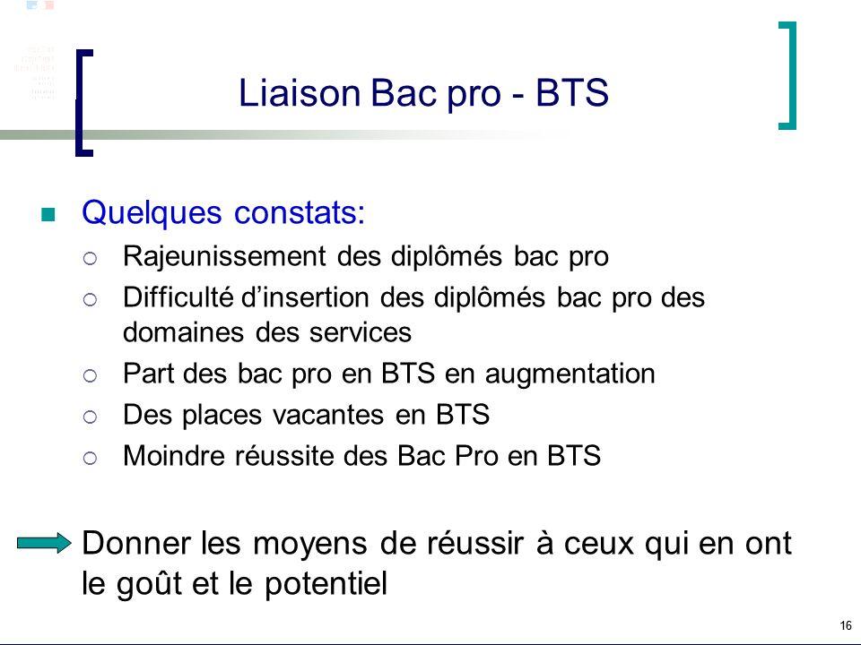 Liaison Bac pro - BTS Quelques constats: