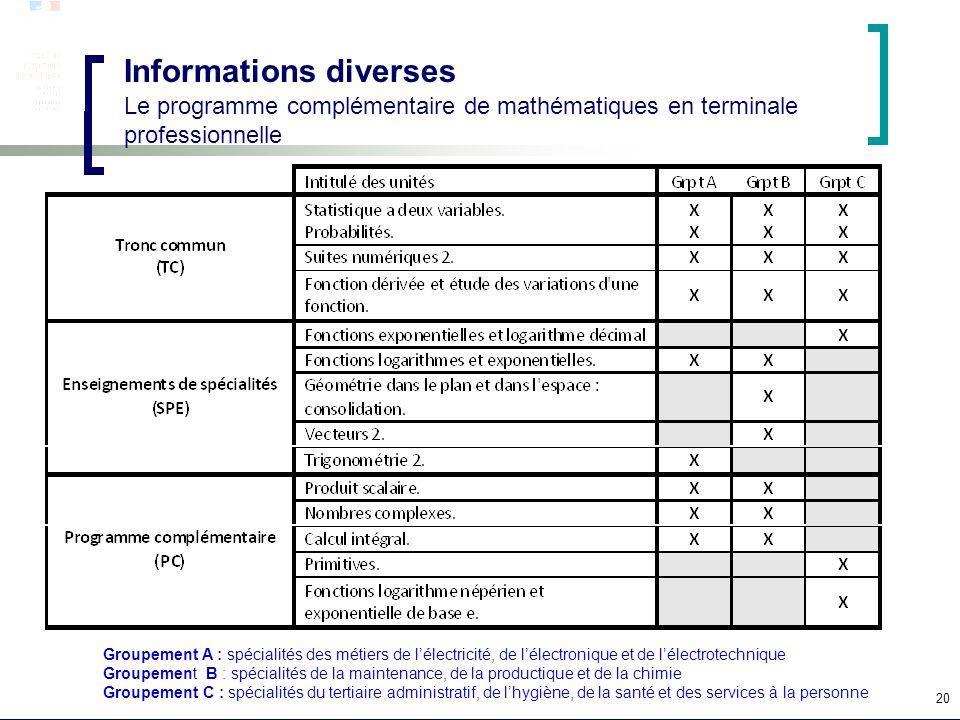 Informations diverses Le programme complémentaire de mathématiques en terminale professionnelle