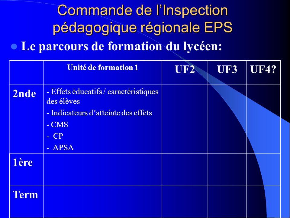 Commande de l'Inspection pédagogique régionale EPS