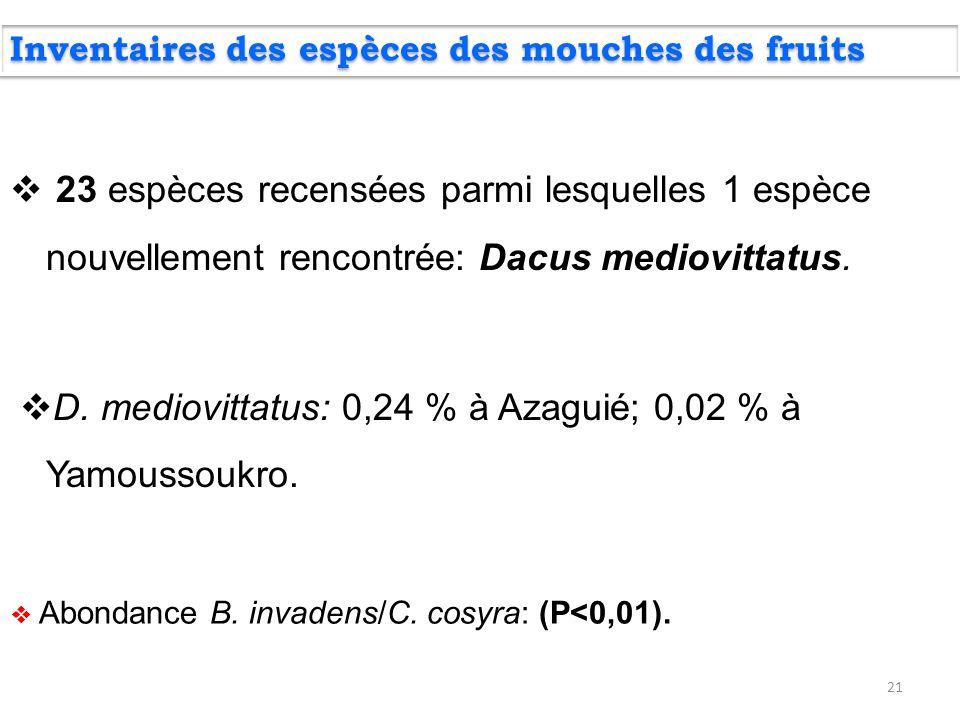 D. mediovittatus: 0,24 % à Azaguié; 0,02 % à Yamoussoukro.