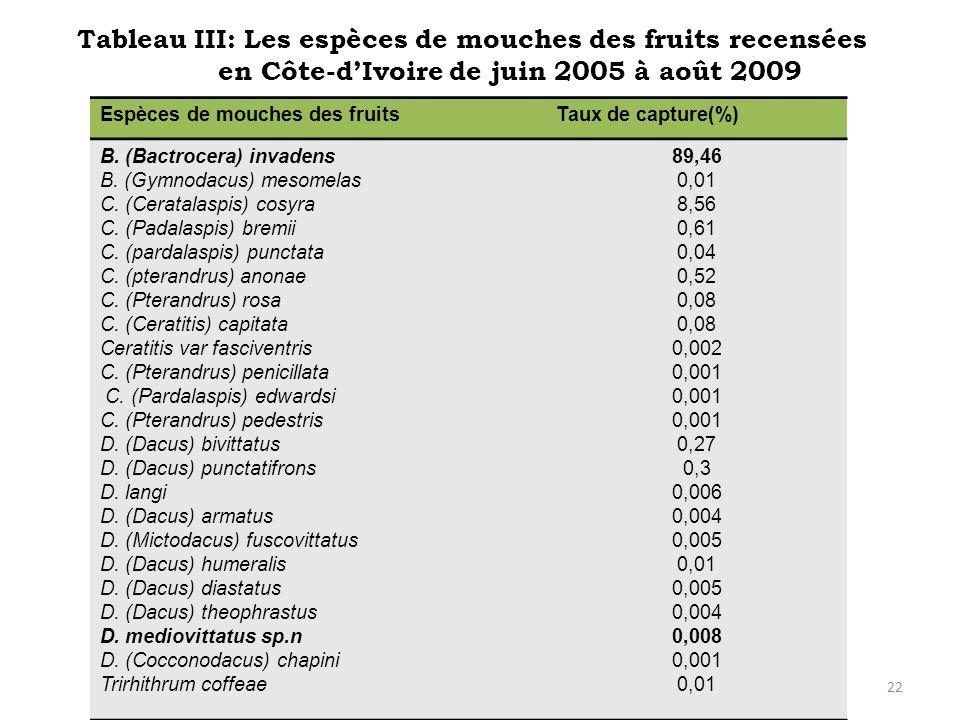 Tableau III: Les espèces de mouches des fruits recensées en Côte-d'Ivoire de juin 2005 à août 2009