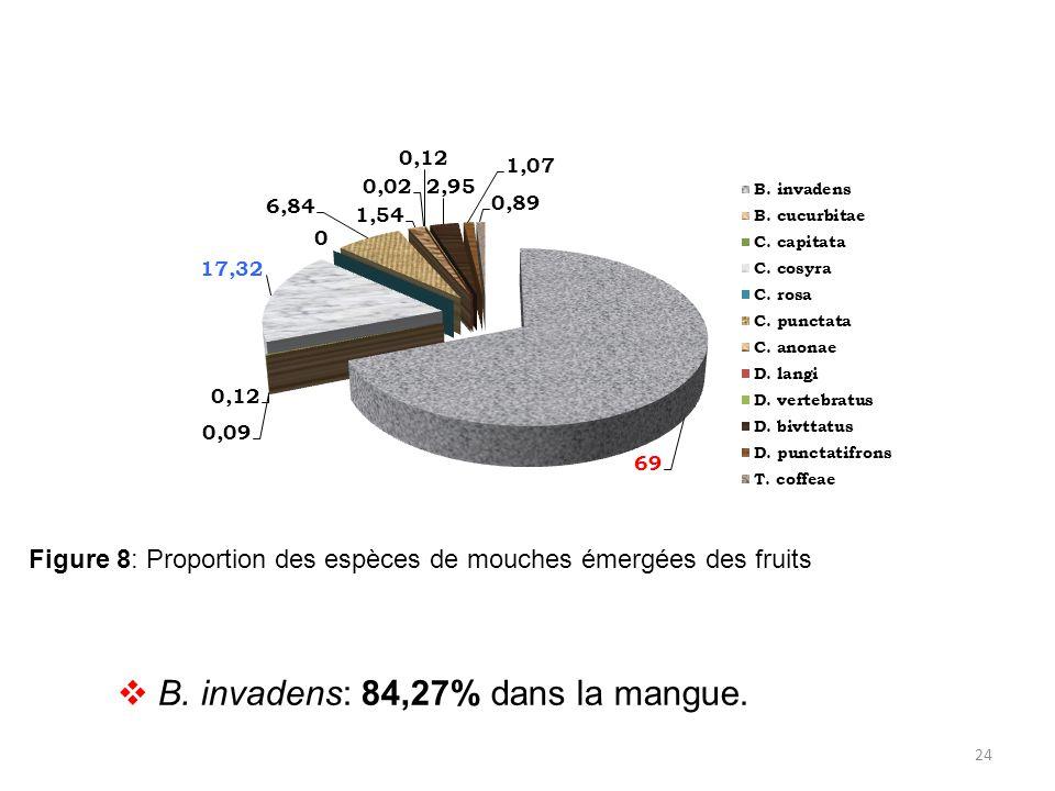 B. invadens: 84,27% dans la mangue.
