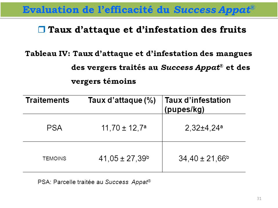 Evaluation de l'efficacité du Success Appat®