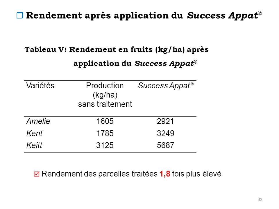  Rendement après application du Success Appat®