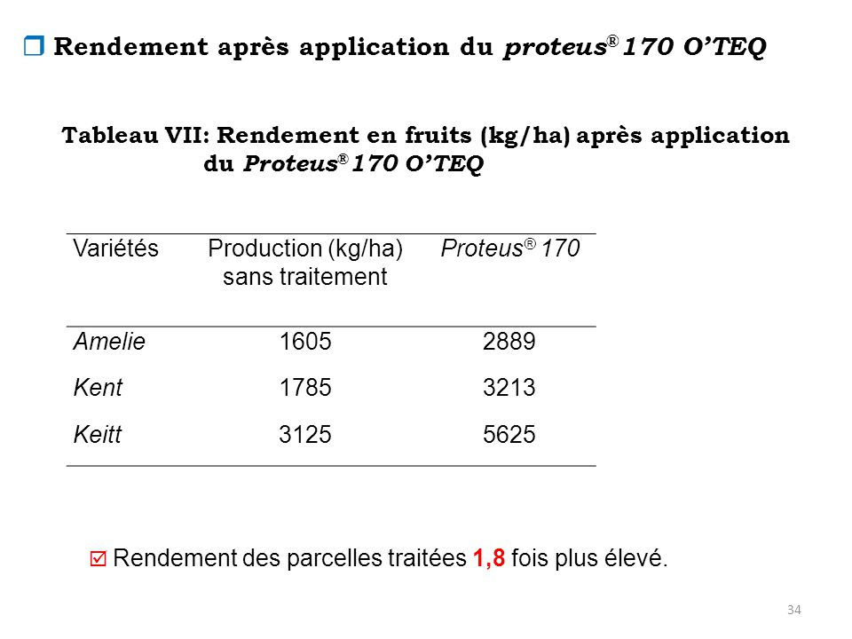  Rendement après application du proteus®170 O'TEQ
