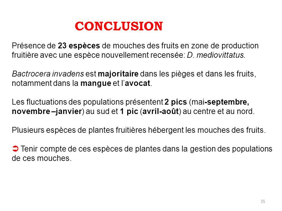 CONCLUSION Présence de 23 espèces de mouches des fruits en zone de production fruitière avec une espèce nouvellement recensée: D. mediovittatus.