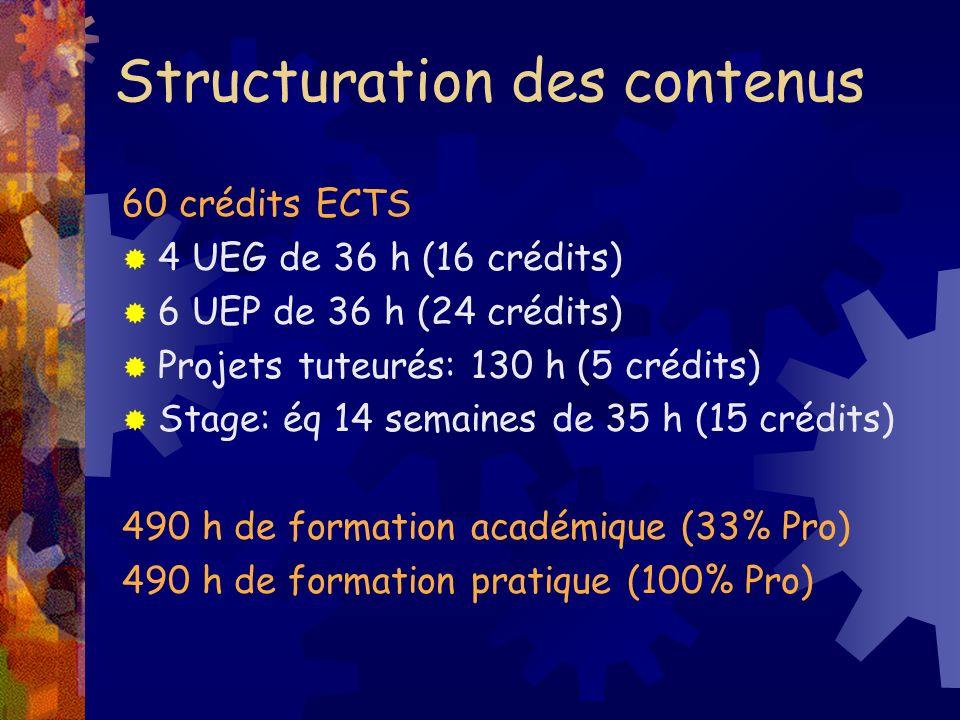Structuration des contenus