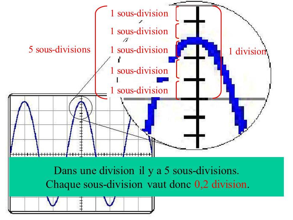 Dans une division il y a 5 sous-divisions.