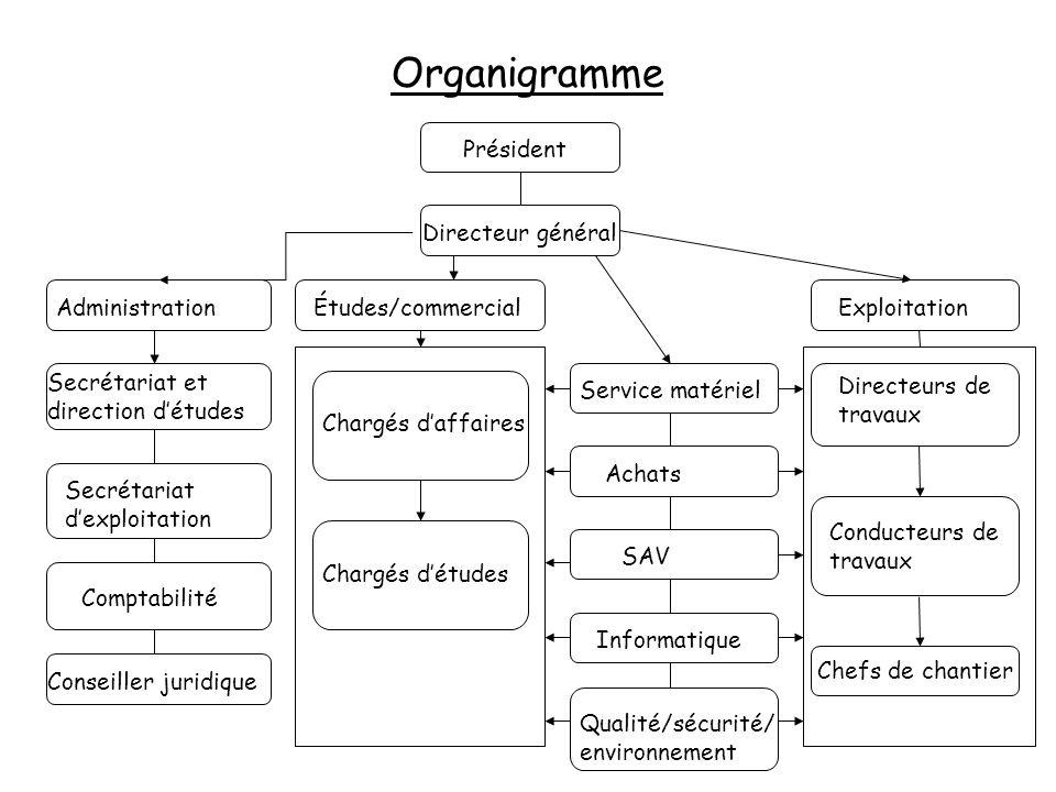 Organigramme Président Directeur général Administration