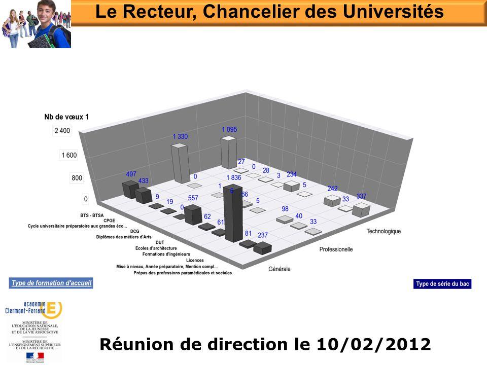 Réunion de direction le 10/02/2012