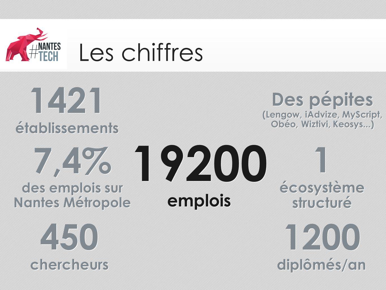 19200 1421 7,4% 1 1200 450 Les chiffres Des pépites emplois