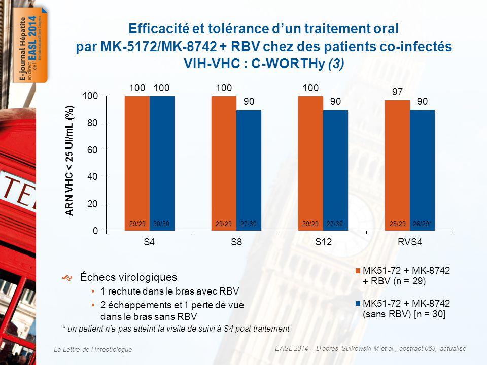 Efficacité et tolérance d'un traitement oral par MK-5172/MK-8742 + RBV chez des patients co-infectés VIH-VHC : C-WORTHy (3)