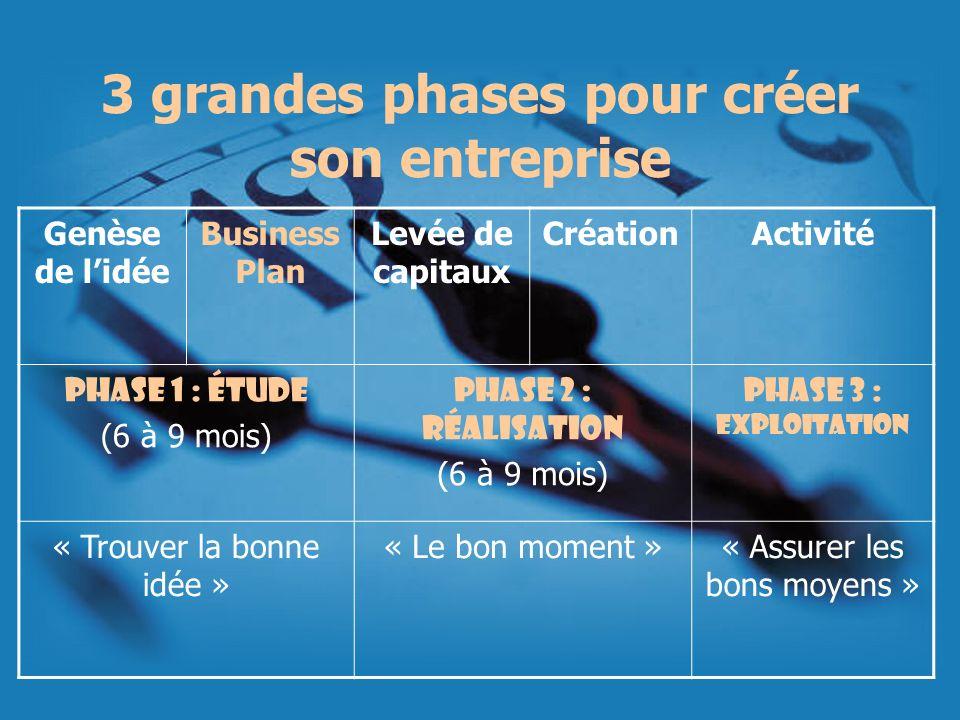 3 grandes phases pour créer son entreprise