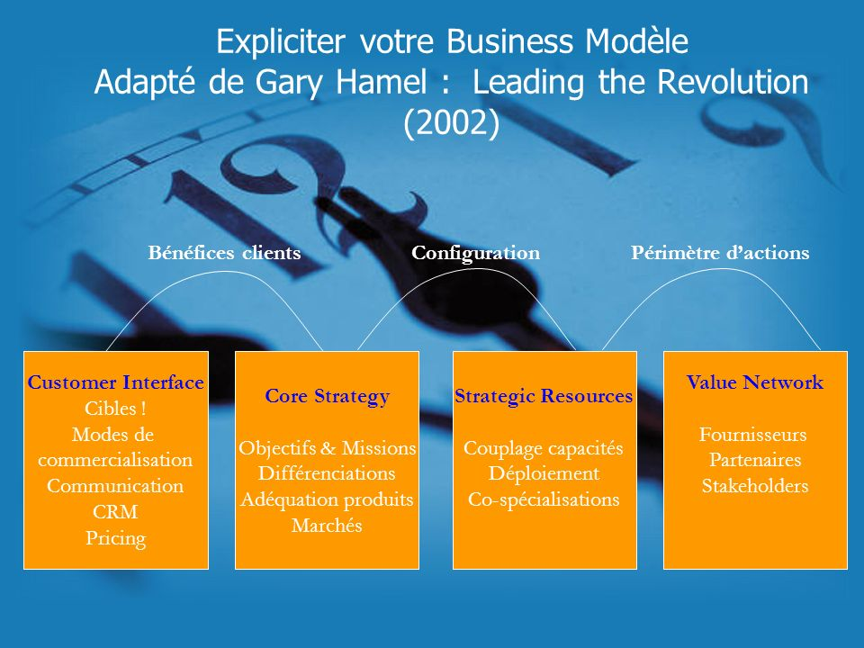 Expliciter votre Business Modèle Adapté de Gary Hamel : Leading the Revolution (2002)