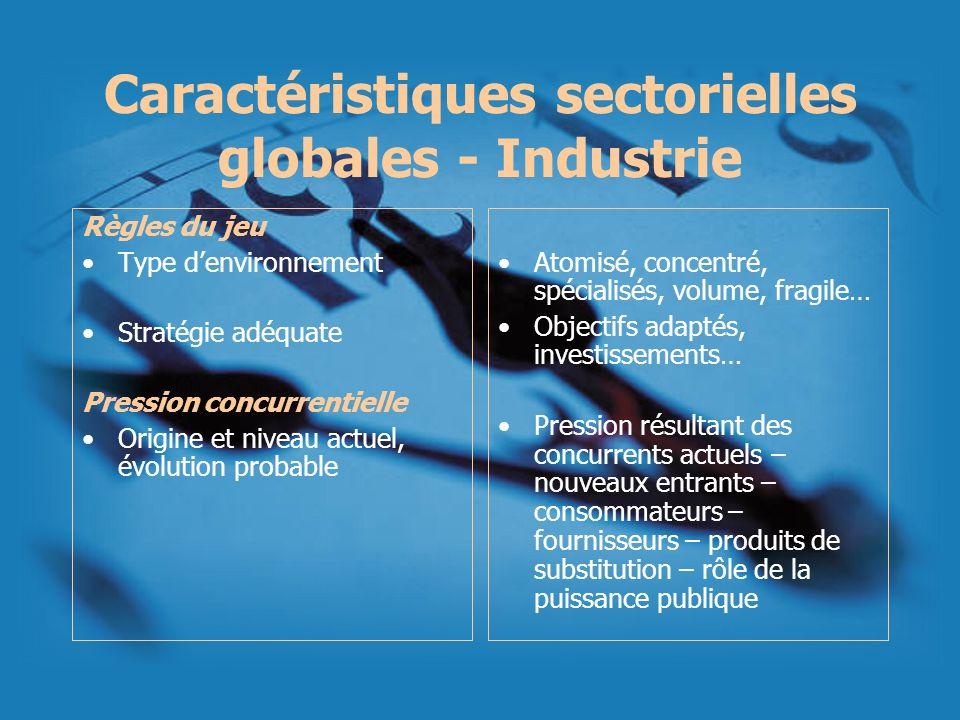 Caractéristiques sectorielles globales - Industrie