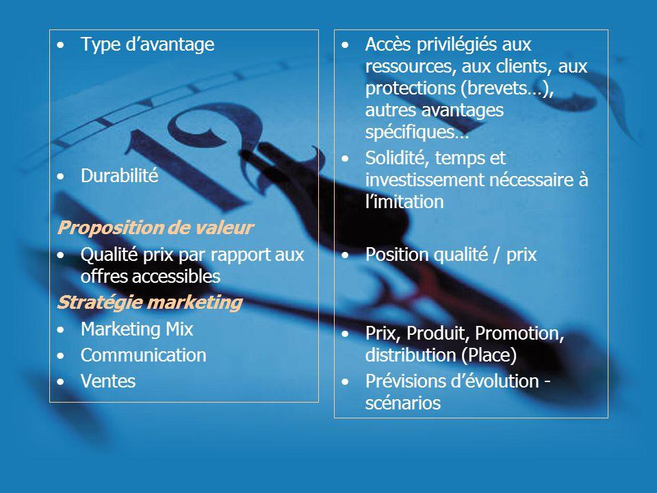 Type d'avantageDurabilité. Proposition de valeur. Qualité prix par rapport aux offres accessibles. Stratégie marketing.