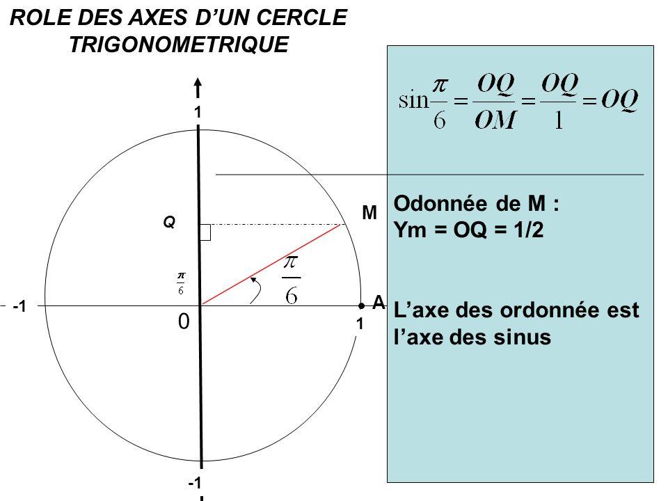 ROLE DES AXES D'UN CERCLE TRIGONOMETRIQUE