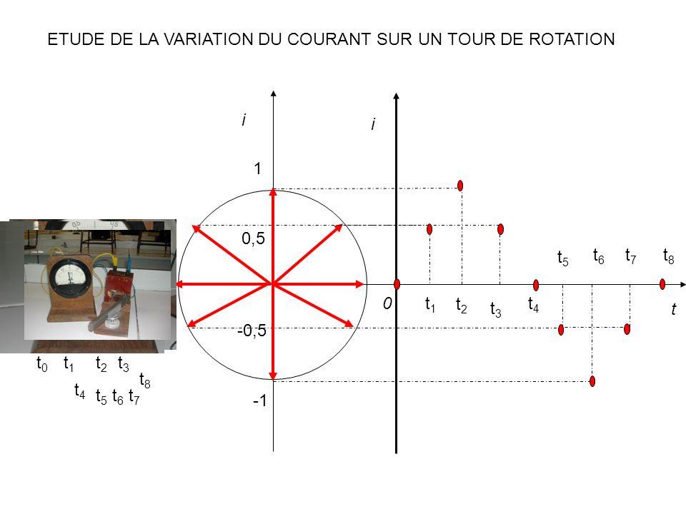 ETUDE DE LA VARIATION DU COURANT SUR UN TOUR DE ROTATION