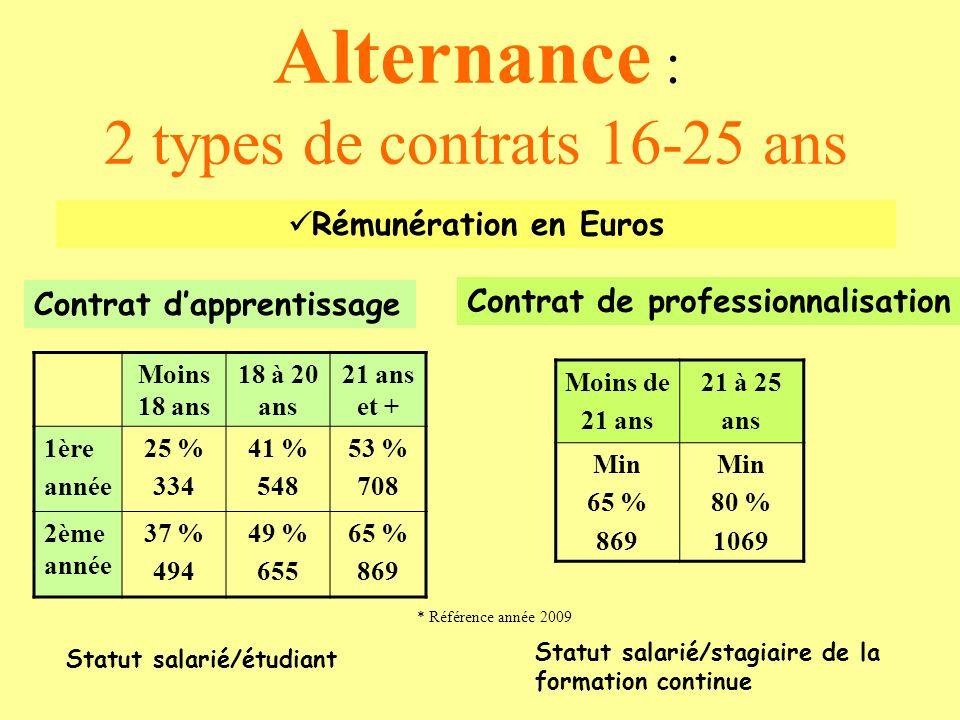 Alternance : 2 types de contrats 16-25 ans