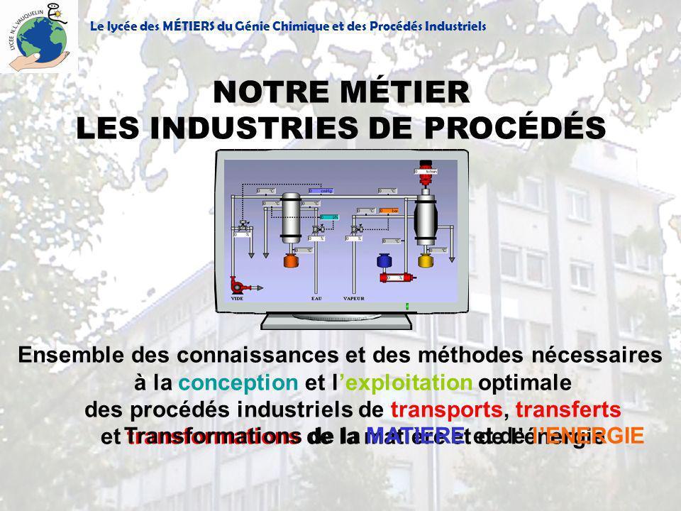 Transformations de la MATIERE et de l'ENERGIE