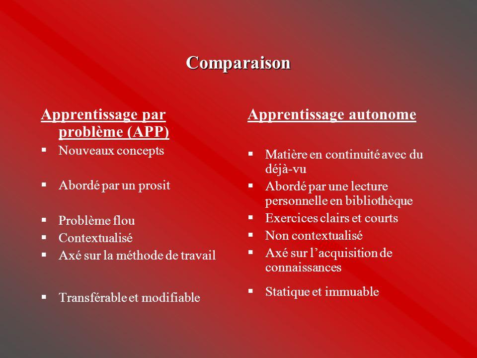 Comparaison Apprentissage par problème (APP) Apprentissage autonome
