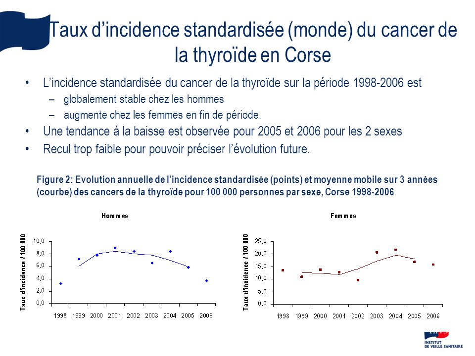 Taux d'incidence standardisée (monde) du cancer de la thyroïde en Corse