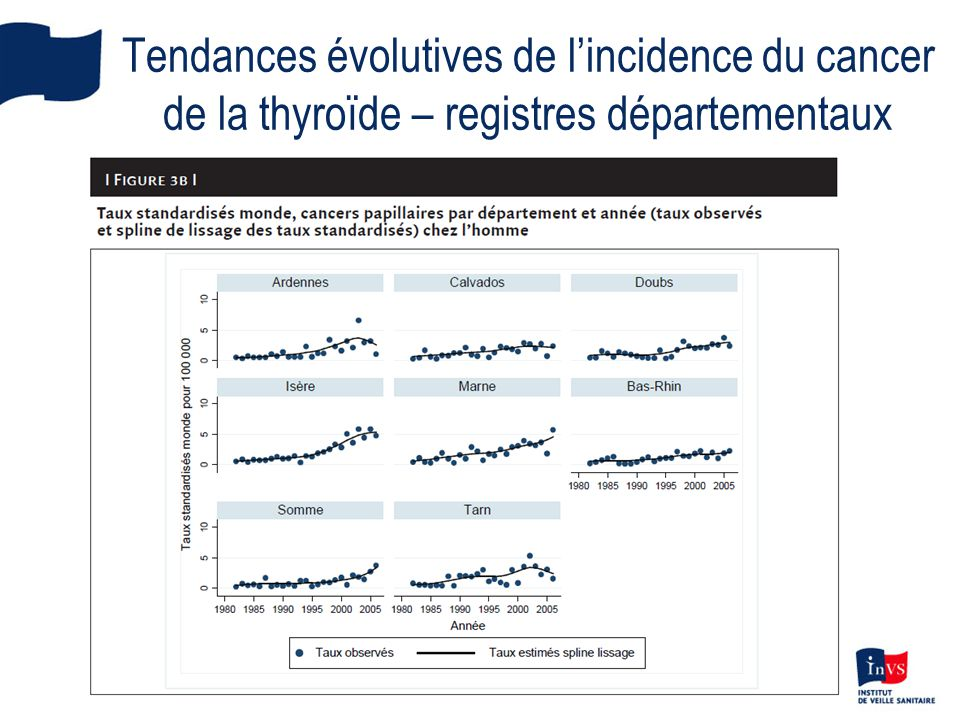 Tendances évolutives de l'incidence du cancer de la thyroïde – registres départementaux