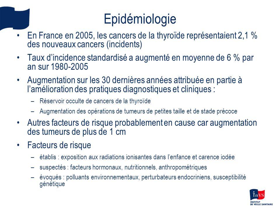 Epidémiologie En France en 2005, les cancers de la thyroïde représentaient 2,1 % des nouveaux cancers (incidents)