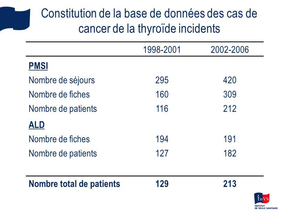 Constitution de la base de données des cas de cancer de la thyroïde incidents